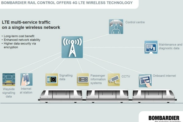 Bombardier and Ericsson test LTE rail control system