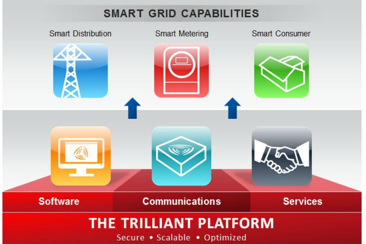 Illustration of the Trilliant communications platform