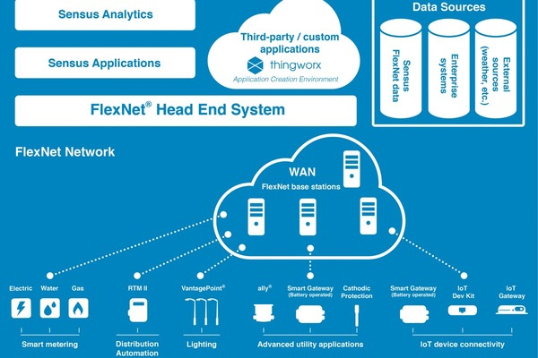 Sensus integrates PTC's ThingxWorx