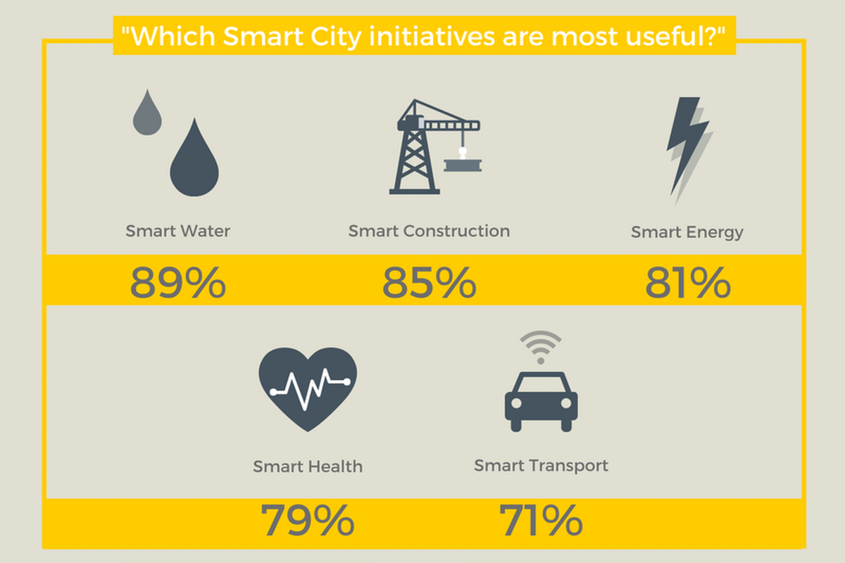 An extract from the Posterscope infographic showing most useful smart applications