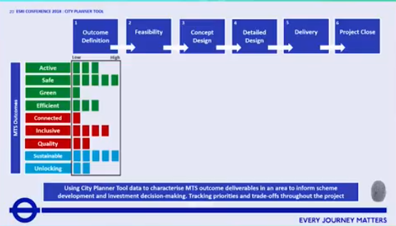 TfL created a Transport Strategy scoring framework