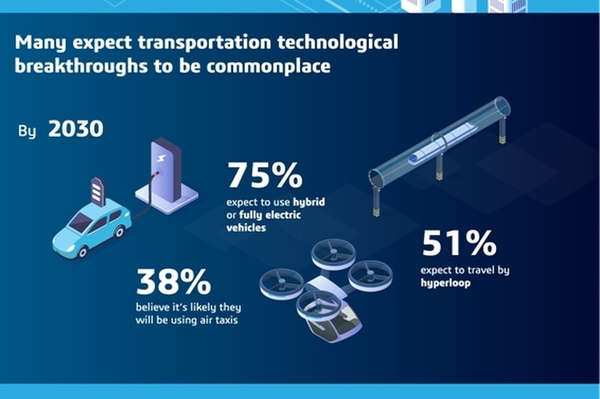 Consumers have high expectations of new methods of transportation by 2030