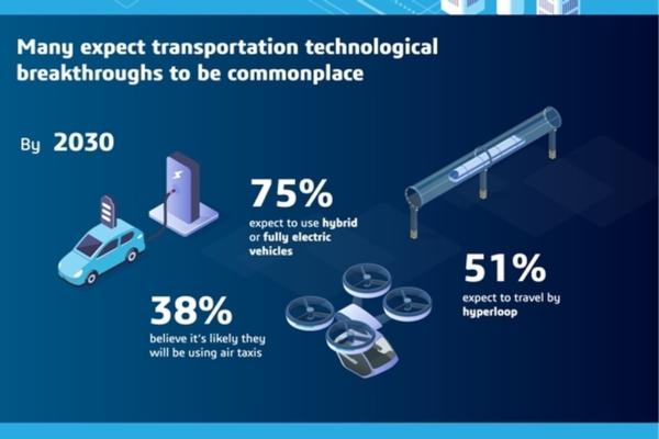 What do consumers expect of cities in 2030?