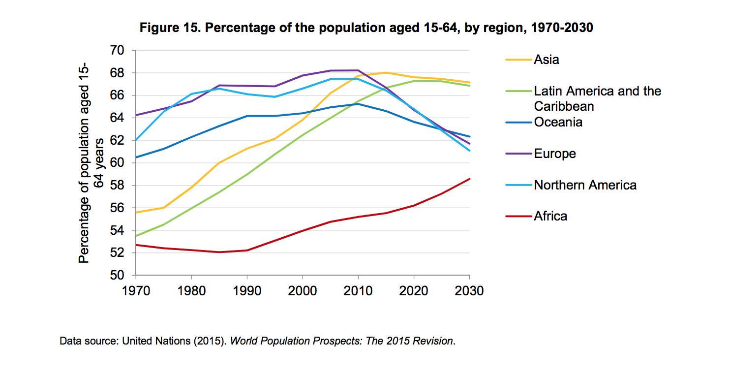 Percentage of population aged 15-64, by region, 1970-2030