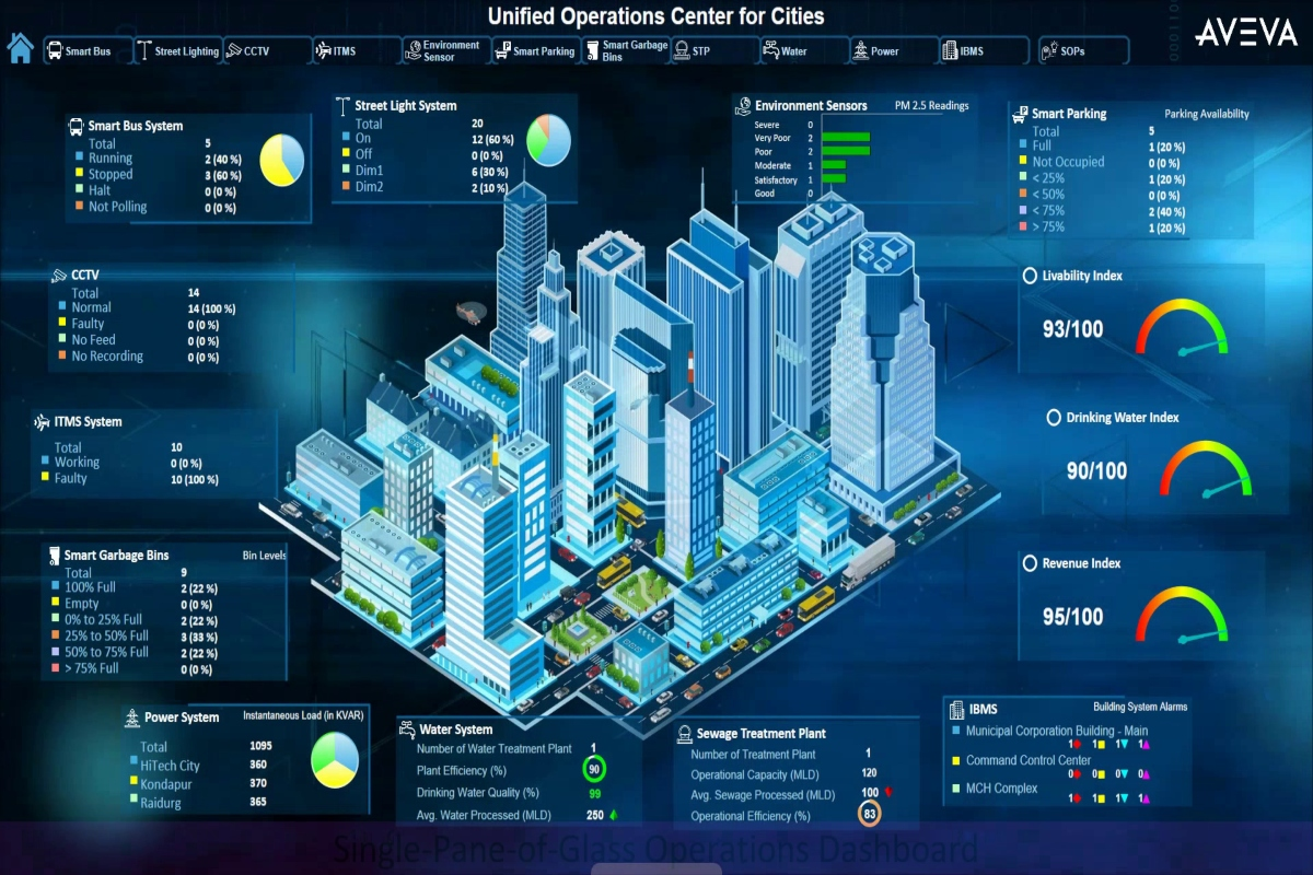 The AVEVA Unified Operations Centre for Cities