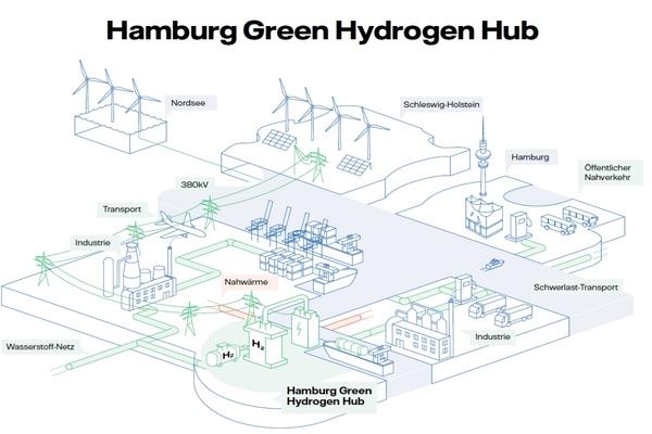 Hamburg green energy hub. Copyright: Wärme Hamburg