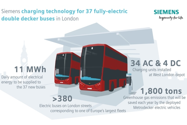 London operator to roll out 37 electric double-decker buses