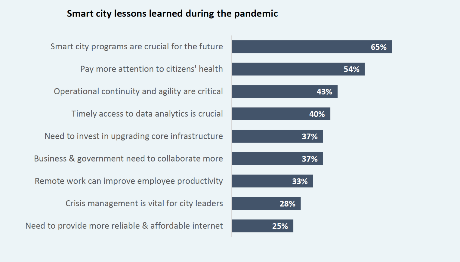 Smart City Lessons from Pandemic - ESI Thoughtlab Research 2021