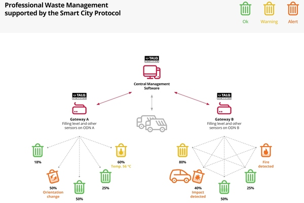 How the protocol helps to enable smart waste solutions in a city