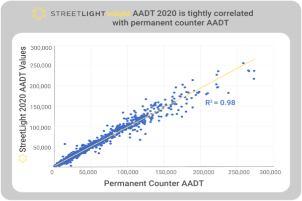 StreetLight's insight draws on 365 days of data on more than four million miles of roadway