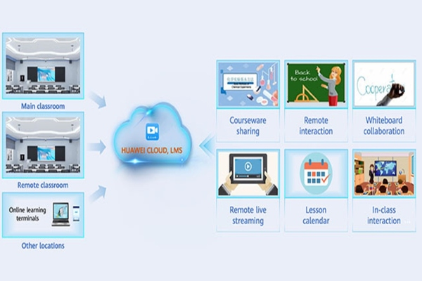 How Huawei technologies are helping to reshape education. Image: Huawei