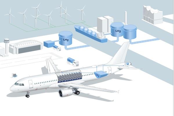Digital twin developed to test hydrogen use in aerospace in Hamburg