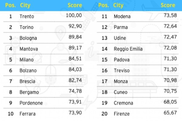 How Italy's cities rank. Source: EY Smart City Index 2020; infographic by Giuliano Liguori